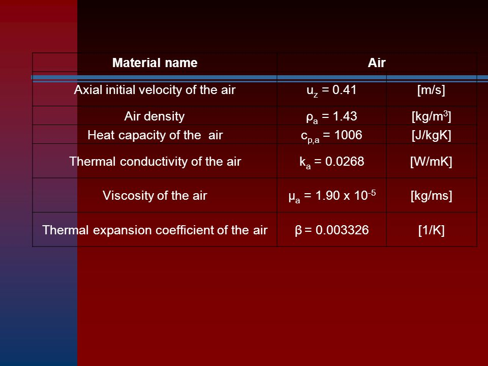 Axial initial velocity of the air uz = 0.41 [m/s] Air density